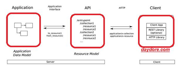 Nguyên lý hoạt động của RESTful API