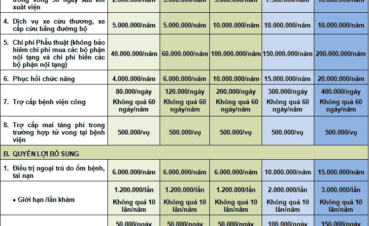 Bảo việt 749x460 - Các gói bảo hiểm sức khỏe của bảo hiểm Bảo Việt